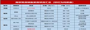 最新统计!全南京仅剩39个现房住宅可选
