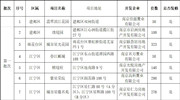 """明天报名!""""宁小通""""发布两批次集中供应新建商品住房项目"""