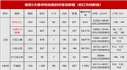 最新!今日开盘!南京6盘初步报名数据曝光
